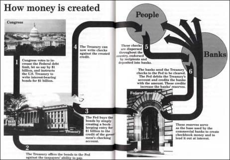 Creación dinero