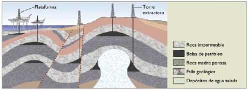 el misterio del petróleo Yacimiento-corte